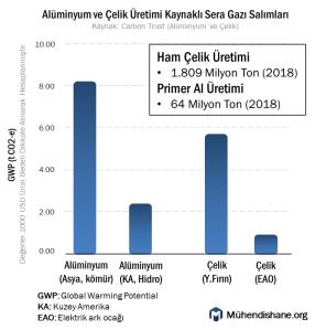 alüminyum ve çelik sera gazı