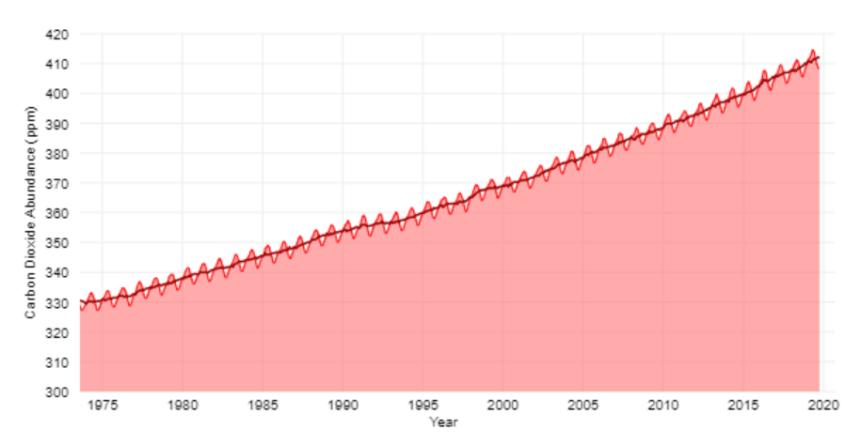 CO2 artışı
