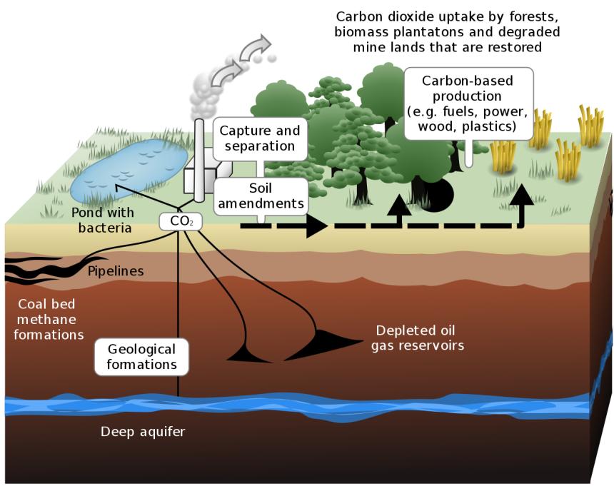 karbon yakalama ve depolama